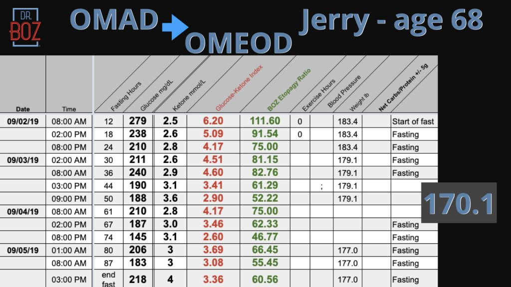 Jerry's Fasting Numbers from Sept. 2-5